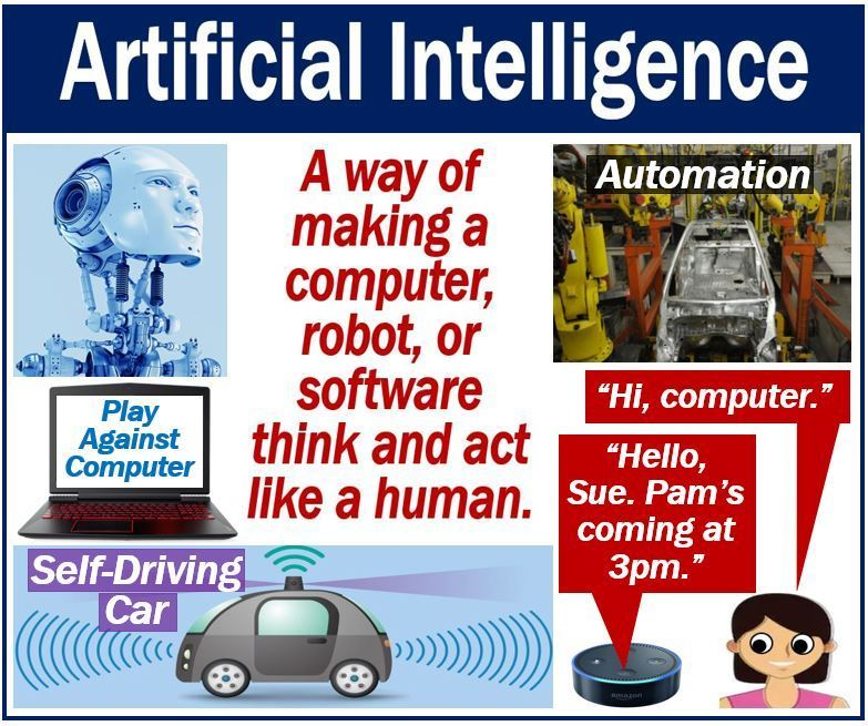 Artificial Intelligence Definition, Examples and Future.