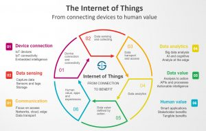 What do you mean by the Internet of Things and how it helps us?