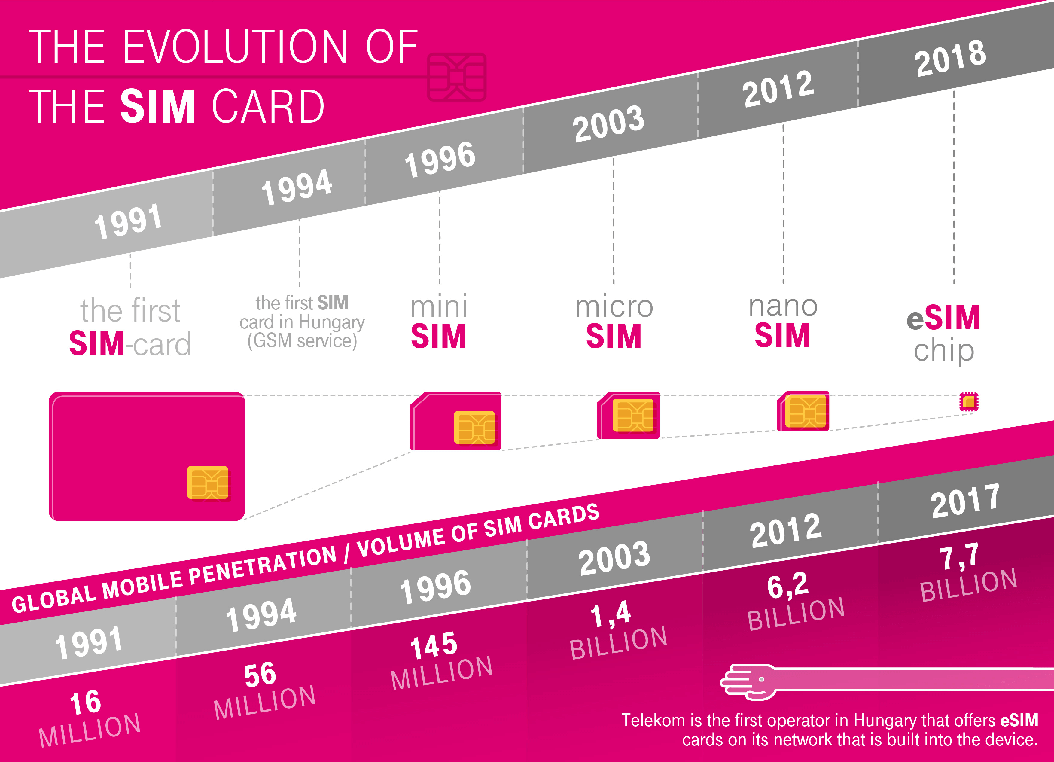 What is eSim and how it will change the future of communication device?
