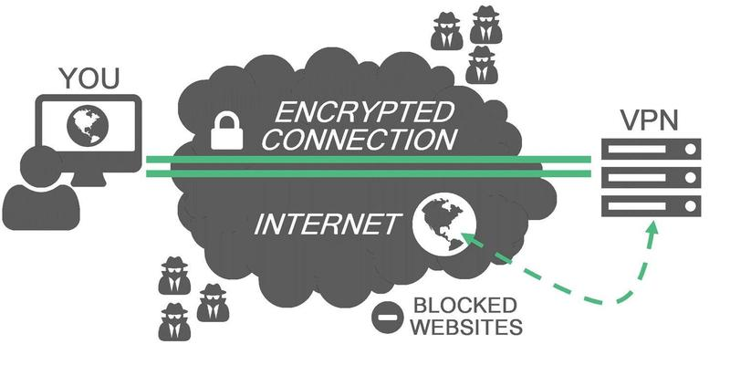 What is Virtual private network (VPN), and how to use free VPN??